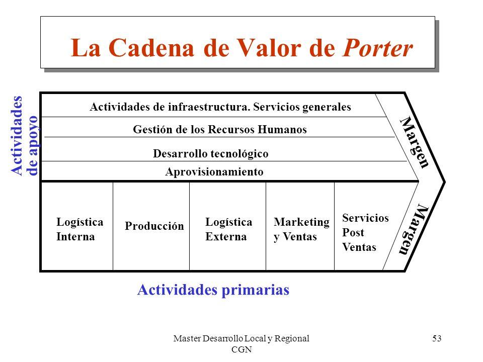 Master Desarrollo Local y Regional CGN 53 La Cadena de Valor de Porter Actividades de infraestructura. Servicios generales Gestión de los Recursos Hum