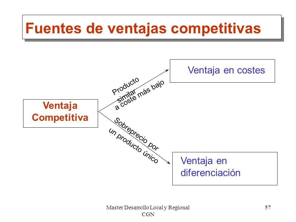 Master Desarrollo Local y Regional CGN 57 Fuentes de ventajas competitivas Ventaja Competitiva Ventaja en costes Ventaja en diferenciación Producto si