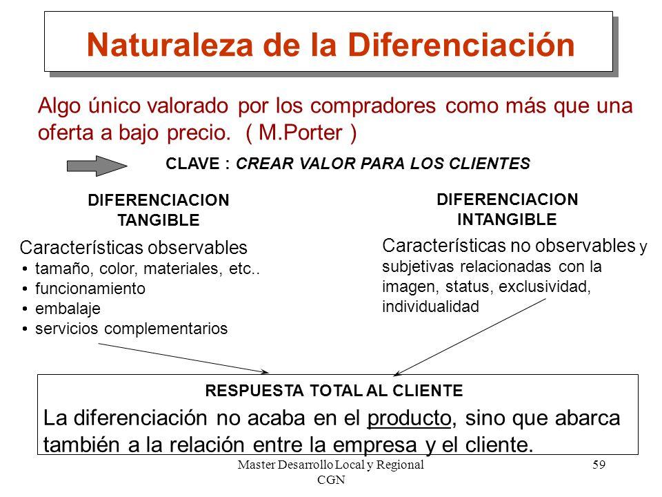 Master Desarrollo Local y Regional CGN 59 Naturaleza de la Diferenciación Algo único valorado por los compradores como más que una oferta a bajo preci