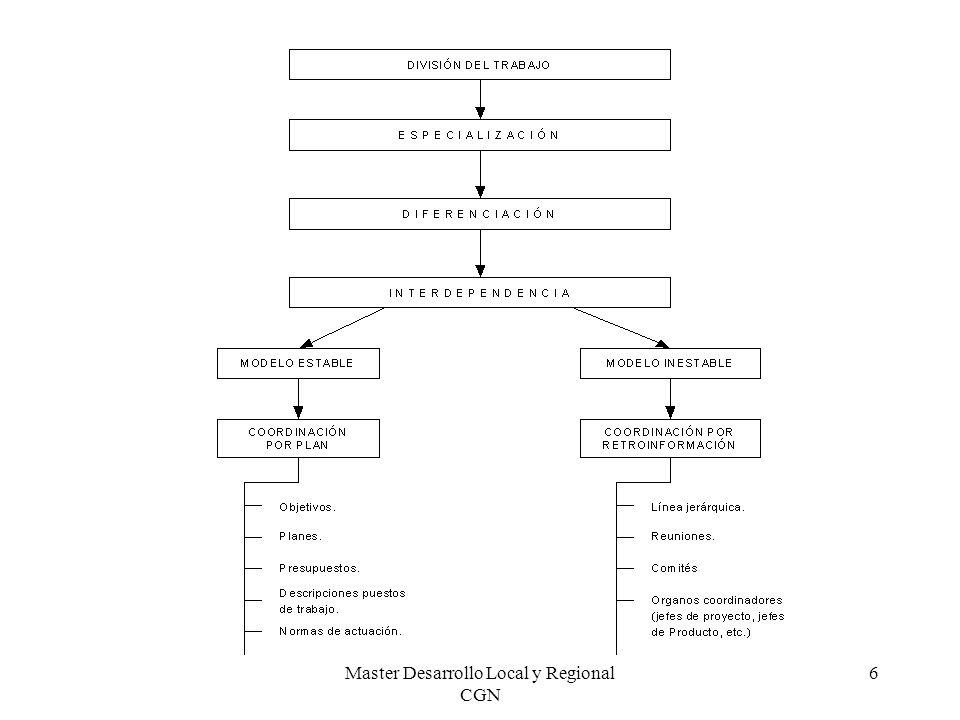 Master Desarrollo Local y Regional CGN 37 Rivalidad entre competidores establecidos Factores que determinan la naturaleza e intensidad de la competencia: Concentración Diversidad de competidores Diferenciación del producto Exceso de capacidad y barreras de salida Condiciones de costes
