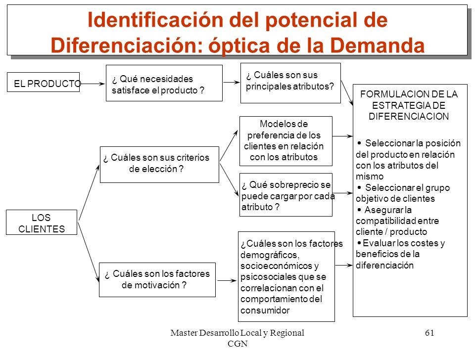 Master Desarrollo Local y Regional CGN 61 Identificación del potencial de Diferenciación: óptica de la Demanda EL PRODUCTO ¿ Qué necesidades satisface