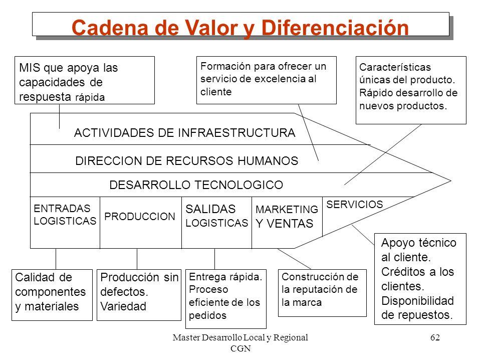 Master Desarrollo Local y Regional CGN 62 Cadena de Valor y Diferenciación ACTIVIDADES DE INFRAESTRUCTURA DIRECCION DE RECURSOS HUMANOS DESARROLLO TEC