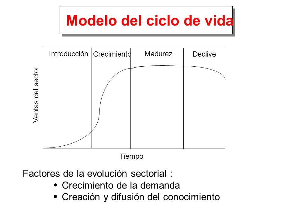 Ventas del sector Tiempo Introducción Crecimiento Madurez Declive Factores de la evolución sectorial : Crecimiento de la demanda Creación y difusión d