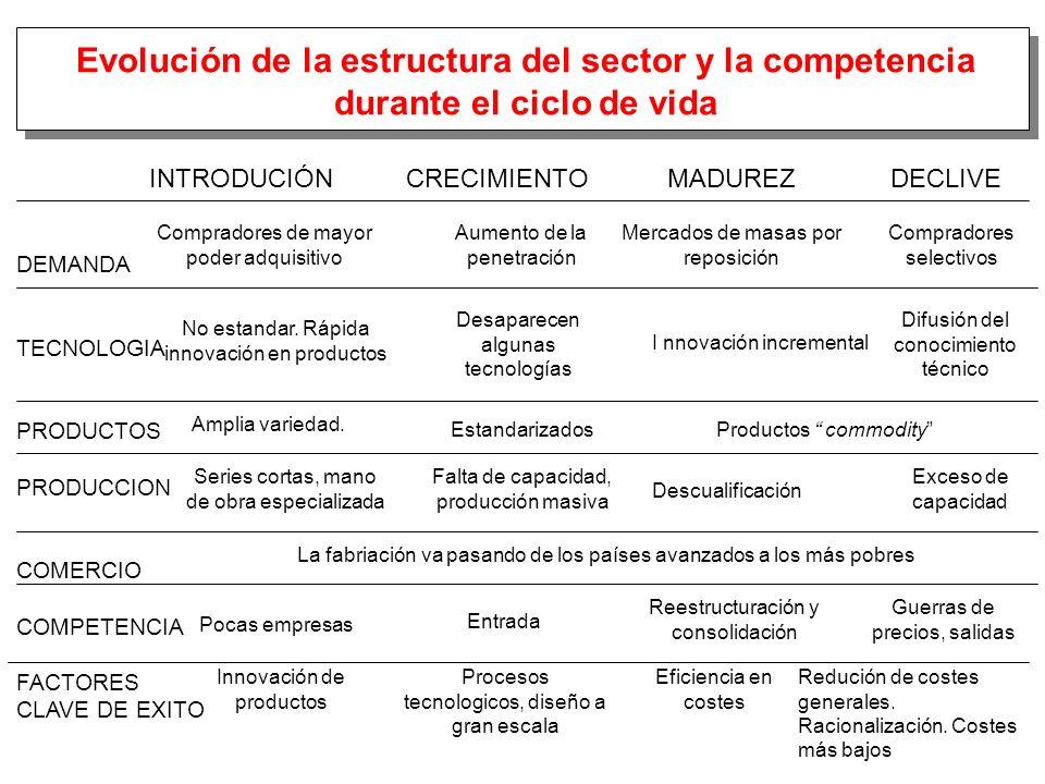 Evolución de la estructura del sector y la competencia durante el ciclo de vida INTRODUCIÓN CRECIMIENTO MADUREZ DECLIVE DEMANDA TECNOLOGIA PRODUCTOS P