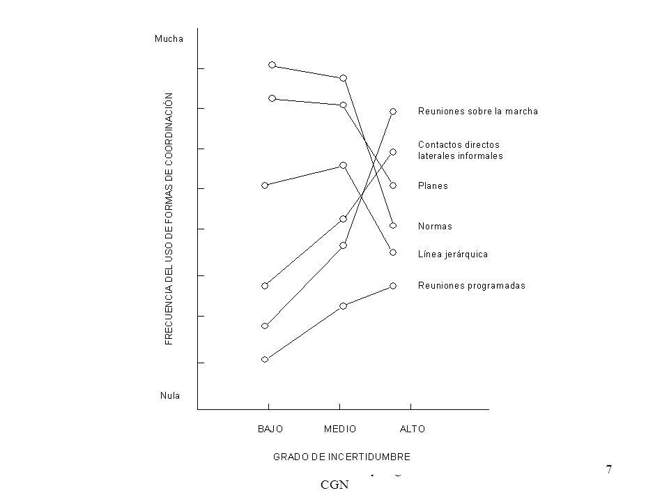 Aptitud: T4 : Dirigir procesos en el pluralismo Capacidad interpersonal.