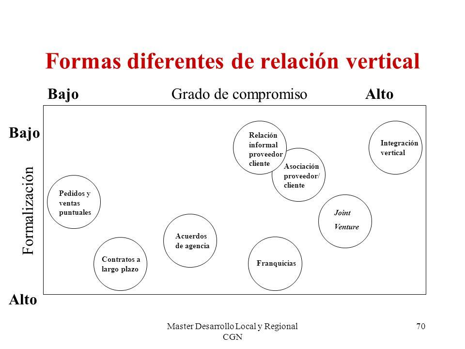Master Desarrollo Local y Regional CGN 70 Formas diferentes de relación vertical Grado de compromiso AltoBajo Formalización Bajo Alto Pedidos y ventas