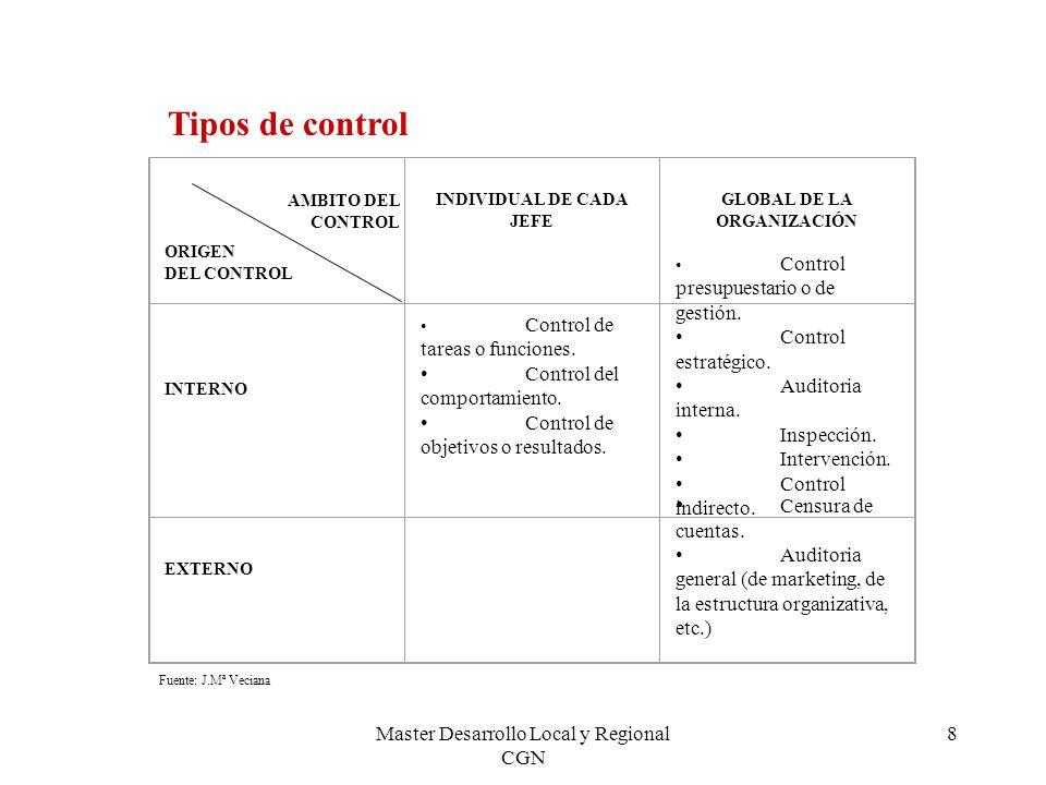8 Tipos de control AMBITO DEL CONTROL ORIGEN DEL CONTROL INDIVIDUAL DE CADA JEFE GLOBAL DE LA ORGANIZACIÓN INTERNO Control de tareas o funciones. Cont