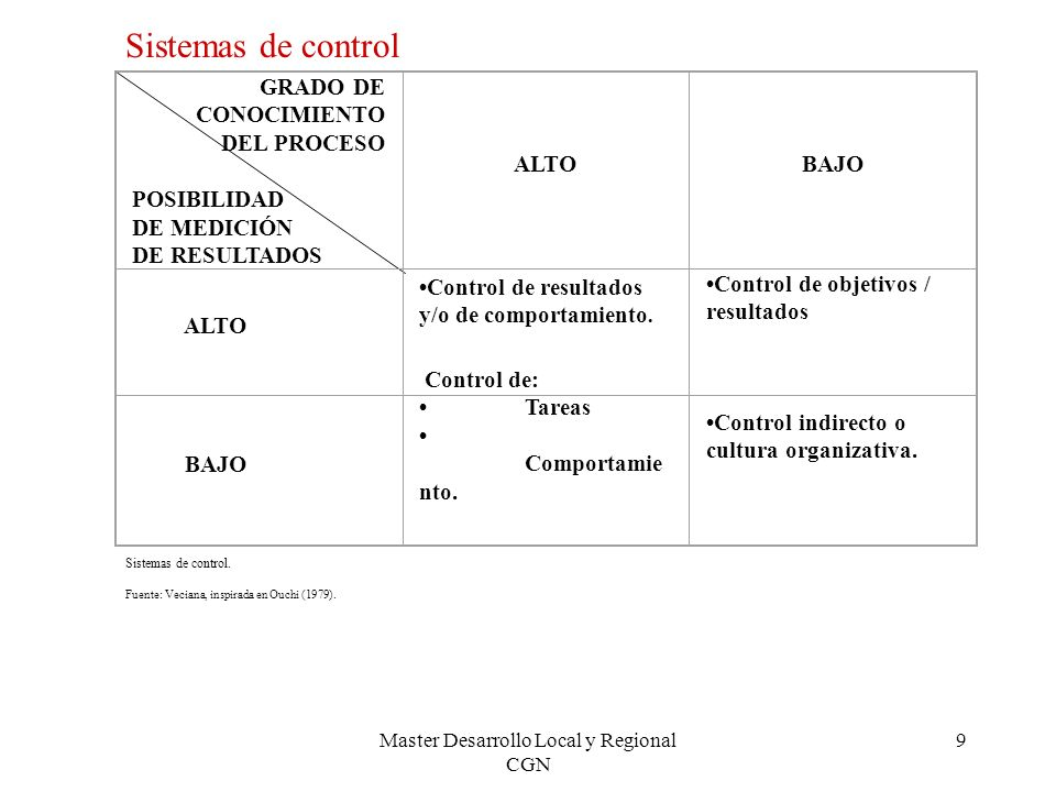 Master Desarrollo Local y Regional CGN 9 GRADO DE CONOCIMIENTO DEL PROCESO POSIBILIDAD DE MEDICIÓN DE RESULTADOS ALTOBAJO ALTO Control de resultados y