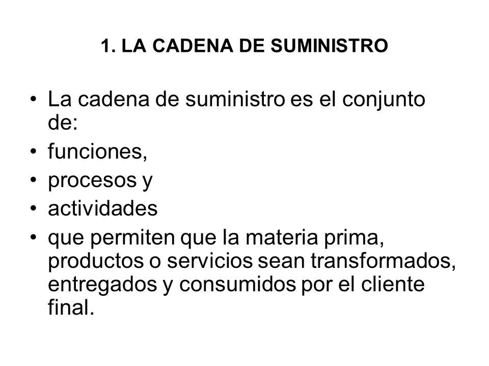 1. LA CADENA DE SUMINISTRO La cadena de suministro es el conjunto de: funciones, procesos y actividades que permiten que la materia prima, productos o