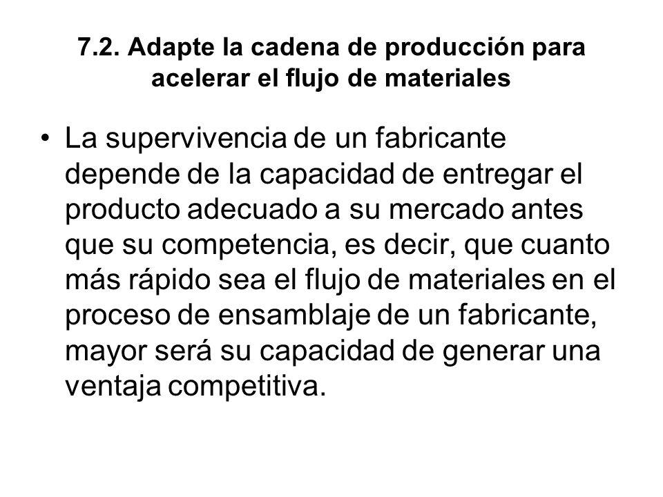 7.2. Adapte la cadena de producción para acelerar el flujo de materiales La supervivencia de un fabricante depende de la capacidad de entregar el prod