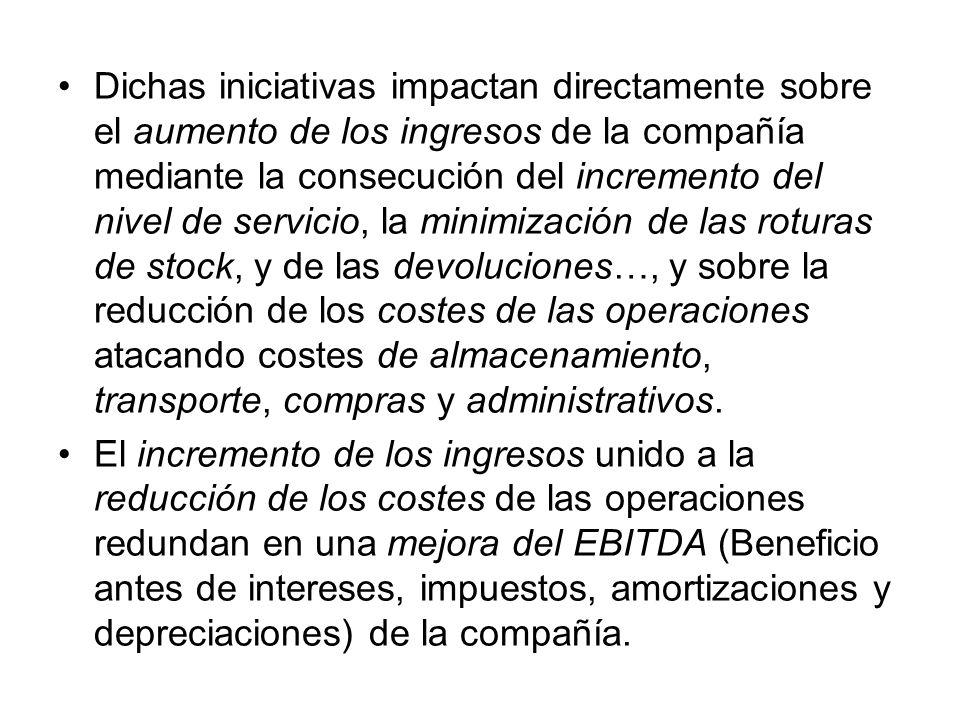 Dichas iniciativas impactan directamente sobre el aumento de los ingresos de la compañía mediante la consecución del incremento del nivel de servicio,