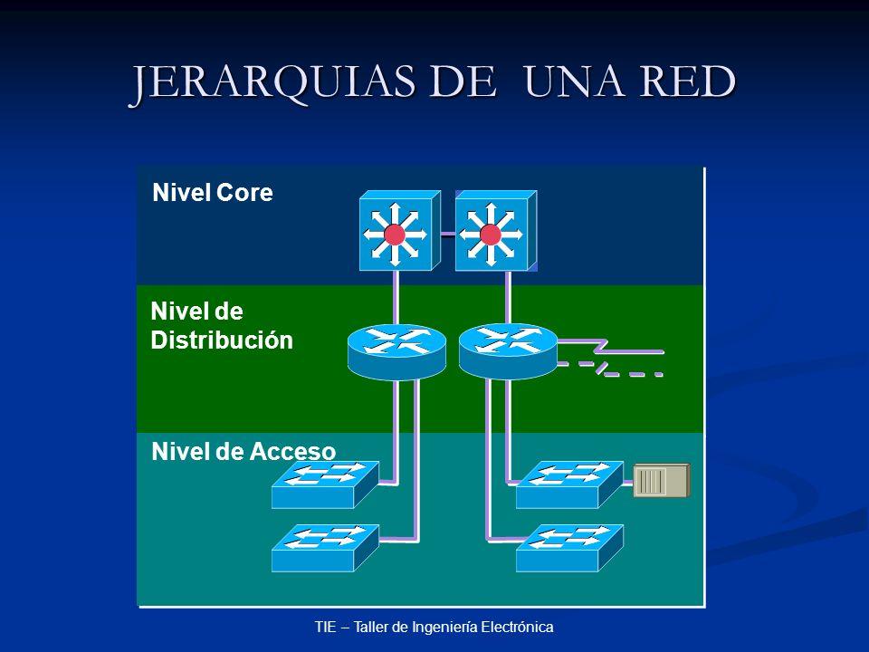 TIE – Taller de Ingeniería Electrónica JERARQUIAS DE UNA RED Nivel de Distribución Nivel Core Nivel de Acceso