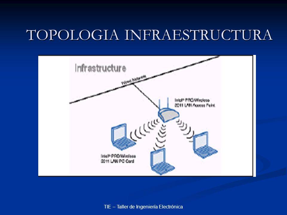TIE – Taller de Ingeniería Electrónica TOPOLOGIA INFRAESTRUCTURA