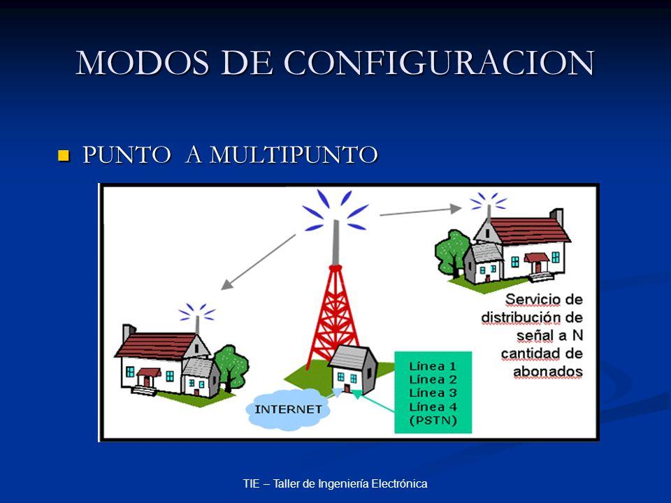 TIE – Taller de Ingeniería Electrónica MODOS DE CONFIGURACION PUNTO A MULTIPUNTO PUNTO A MULTIPUNTO