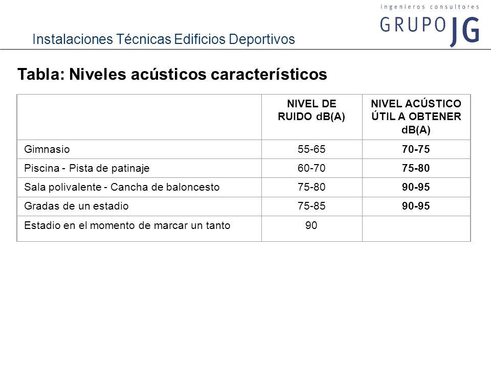 Instalaciones Técnicas Edificios Deportivos Tabla: Niveles acústicos característicos NIVEL DE RUIDO dB(A) NIVEL ACÚSTICO ÚTIL A OBTENER dB(A) Gimnasio