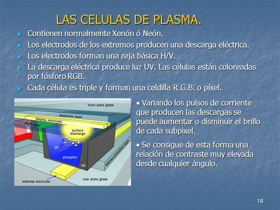 17 La idea elemental consiste en iluminar pequeñas burbujas de cristal cargadas con un gas y recubiertas por un elemento fluorescente.