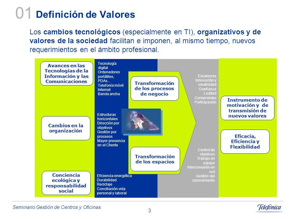 Seminario Gestión de Centros y Oficinas 3 Los cambios tecnológicos (especialmente en TI), organizativos y de valores de la sociedad facilitan e impone