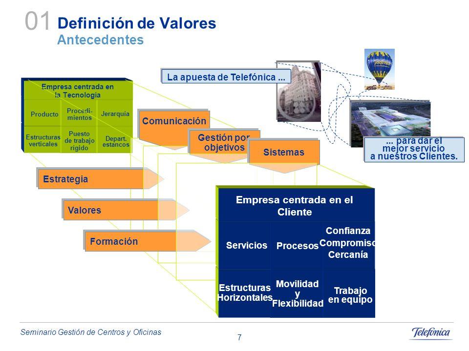 Seminario Gestión de Centros y Oficinas 8 01 Definición de Valores 02 Nuevos Espacios de Trabajo 03 Perfiles Funcionales 04 Gestión del Cambio