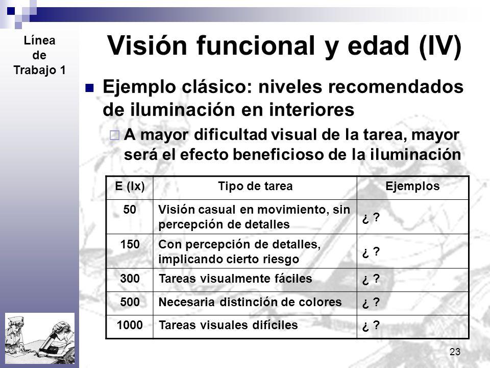 23 Visión funcional y edad (IV) Ejemplo clásico: niveles recomendados de iluminación en interiores A mayor dificultad visual de la tarea, mayor será e