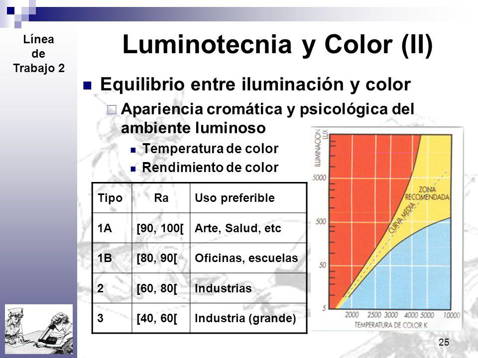25 Luminotecnia y Color (II) Equilibrio entre iluminación y color Apariencia cromática y psicológica del ambiente luminoso Temperatura de color Rendim