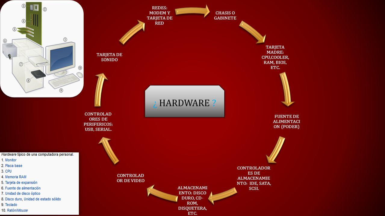 ¿ HARDWARE ? CHASIS O GABINETE TARJETA MADRE: CPU,COOLER, RAM, BIOS, ETC. FUENTE DE ALIMENTACI ON (PODER) CONTROLADOR ES DE ALMACENAMIE NTO: IDE, SATA