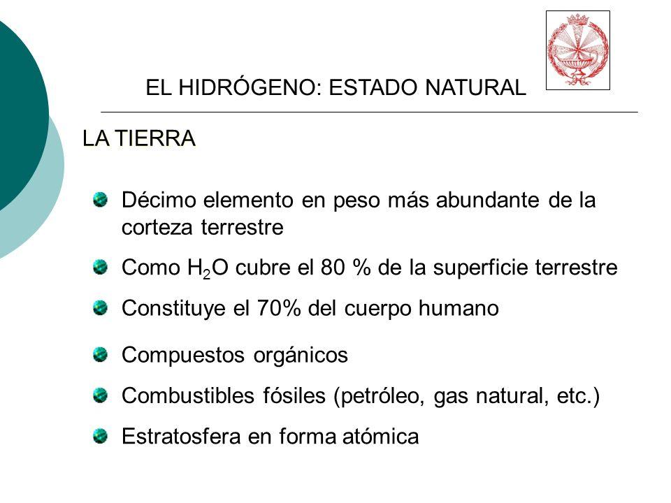 EL HIDRÓGENO: ESTADO NATURAL Décimo elemento en peso más abundante de la corteza terrestre Como H 2 O cubre el 80 % de la superficie terrestre Constituye el 70% del cuerpo humano Compuestos orgánicos Combustibles fósiles (petróleo, gas natural, etc.) Estratosfera en forma atómica LA TIERRA