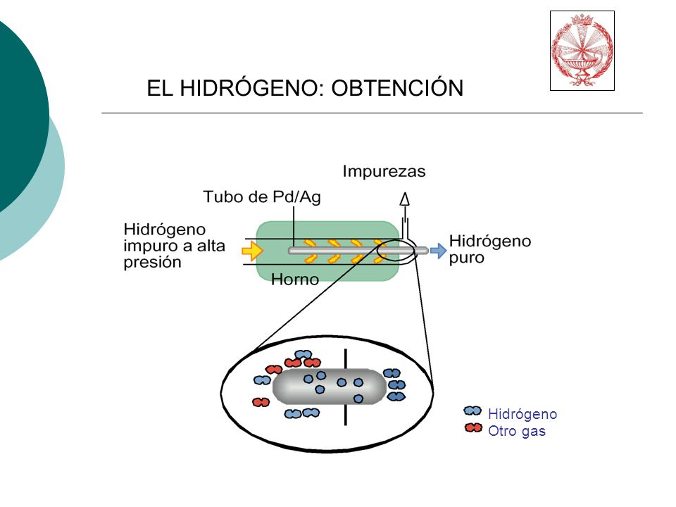 Hidrógeno Otro gas EL HIDRÓGENO: OBTENCIÓN