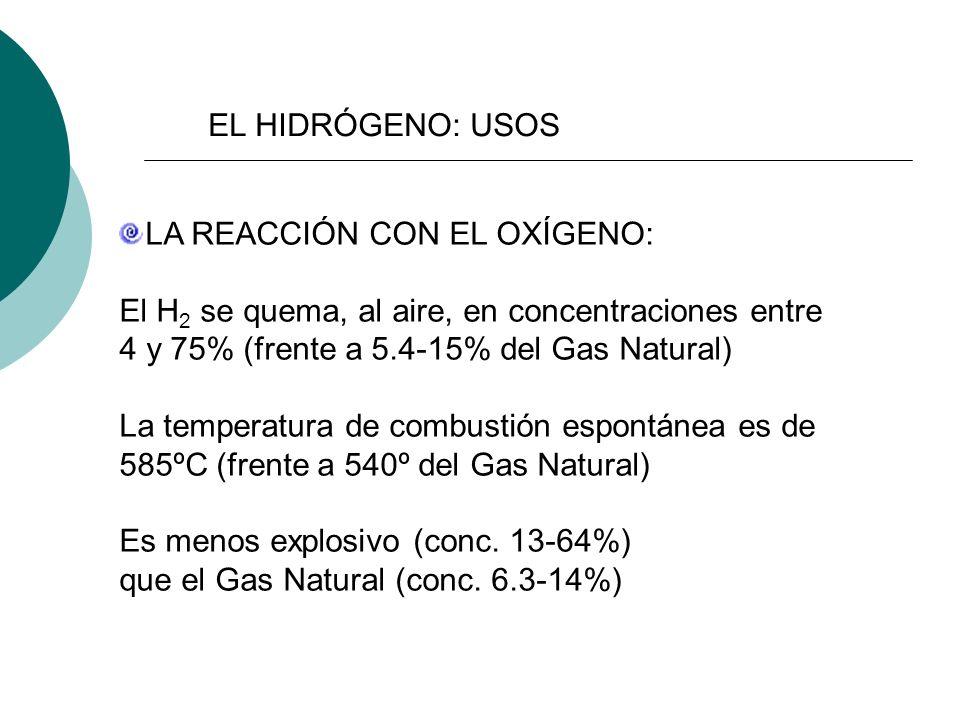 LA REACCIÓN CON EL OXÍGENO: El H 2 se quema, al aire, en concentraciones entre 4 y 75% (frente a 5.4-15% del Gas Natural) La temperatura de combustión espontánea es de 585ºC (frente a 540º del Gas Natural) Es menos explosivo (conc.