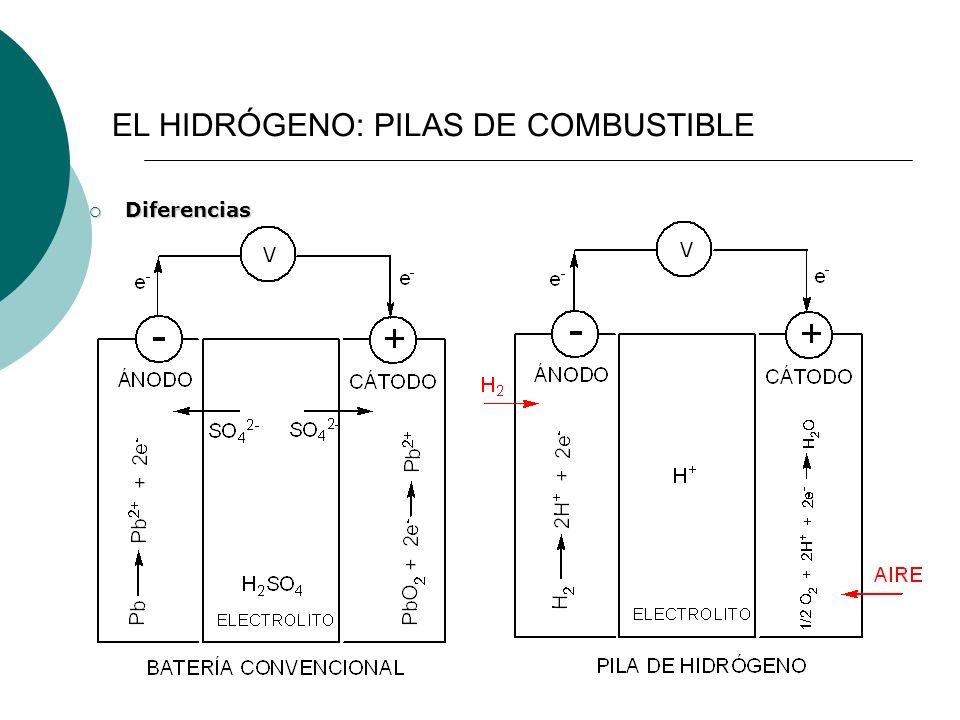 Diferencias Diferencias EL HIDRÓGENO: PILAS DE COMBUSTIBLE