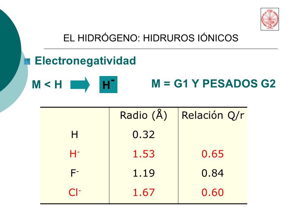 Electronegatividad H-H- M < H M = G1 Y PESADOS G2 Radio (Å)Relación Q/r H0.32 H-H- 1.530.65 F-F- 1.190.84 Cl - 1.670.60 EL HIDRÓGENO: HIDRUROS IÓNICOS