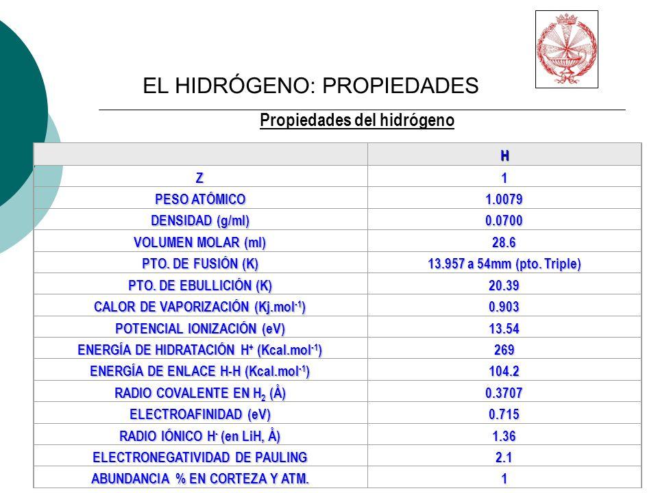 EL HIDRÓGENO: PROPIEDADES Propiedades del hidrógeno H Z1 PESO ATÓMICO 1.0079 DENSIDAD (g/ml) 0.0700 VOLUMEN MOLAR (ml) 28.6 PTO.