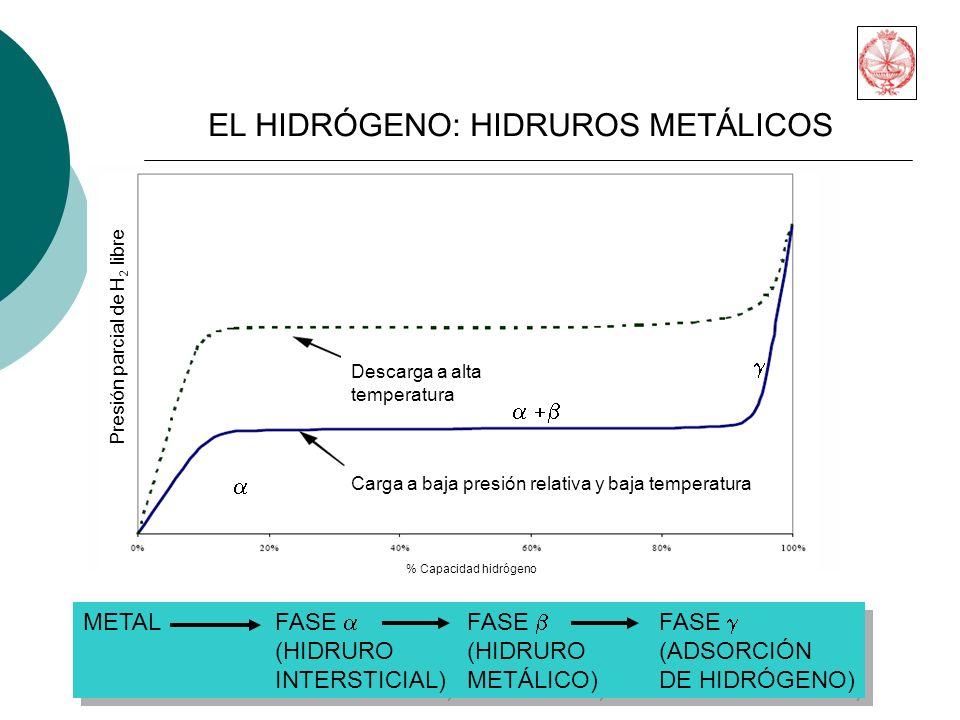 Presión parcial de H 2 libre % Capacidad hidrógeno Carga a baja presión relativa y baja temperatura Descarga a alta temperatura METALFASE FASE FASE (HIDRURO(HIDRURO(ADSORCIÓN INTERSTICIAL)METÁLICO)DE HIDRÓGENO) METALFASE FASE FASE (HIDRURO(HIDRURO(ADSORCIÓN INTERSTICIAL)METÁLICO)DE HIDRÓGENO) EL HIDRÓGENO: HIDRUROS METÁLICOS