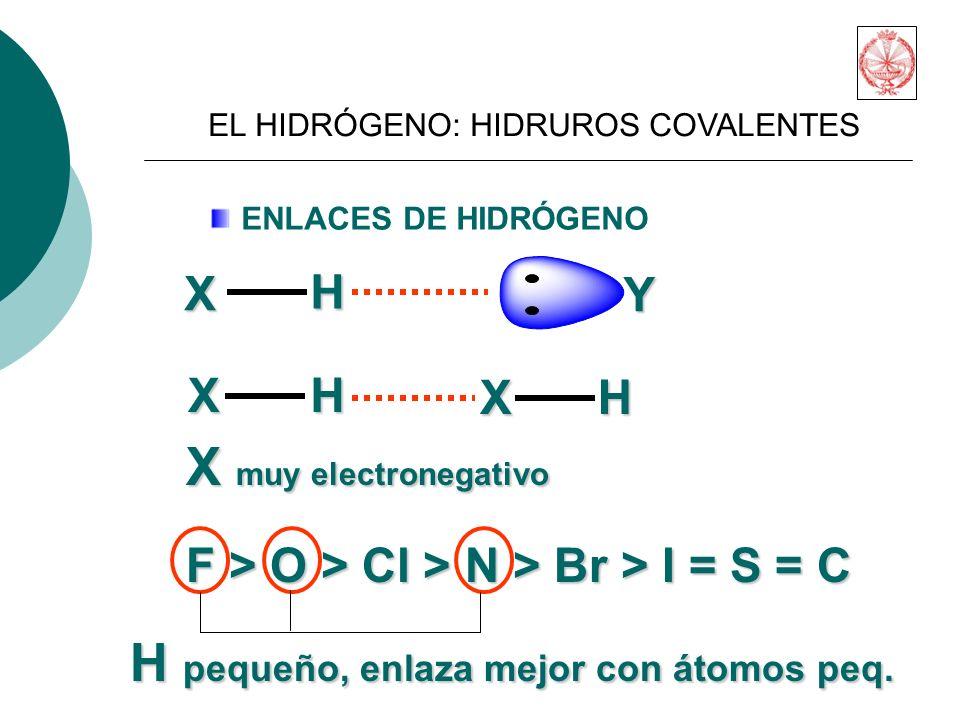 ENLACES DE HIDRÓGENO X H Y X H X H X muy electronegativo F > O > Cl > N > Br > I = S = C H pequeño, enlaza mejor con átomos peq.