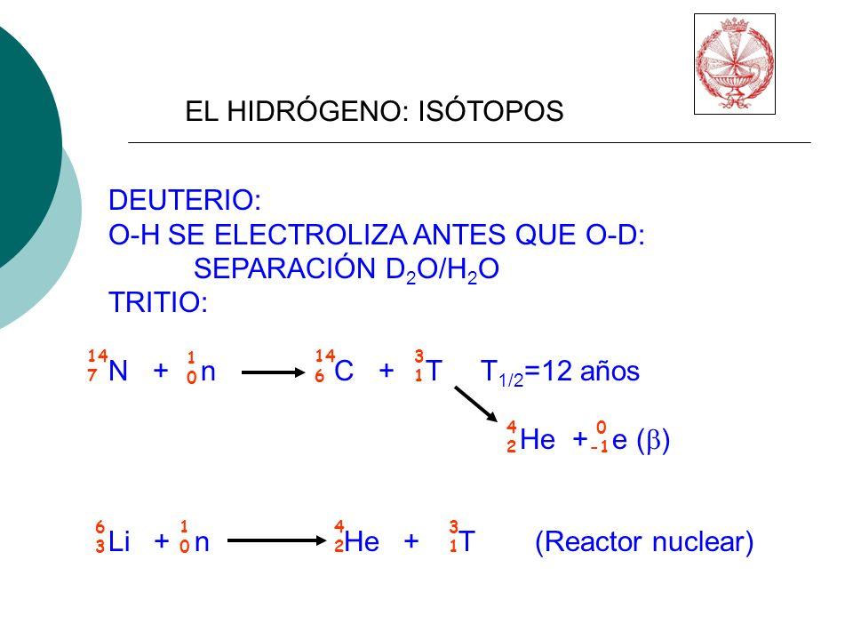 EL HIDRÓGENO: ISÓTOPOS DEUTERIO: O-H SE ELECTROLIZA ANTES QUE O-D: SEPARACIÓN D 2 O/H 2 O TRITIO: N + n C + T T 1/2 =12 años He + e ( ) Li + n He + T(Reactor nuclear) 14 7 1010 14 6 3131 4242 0 6363 1010 4242 3131
