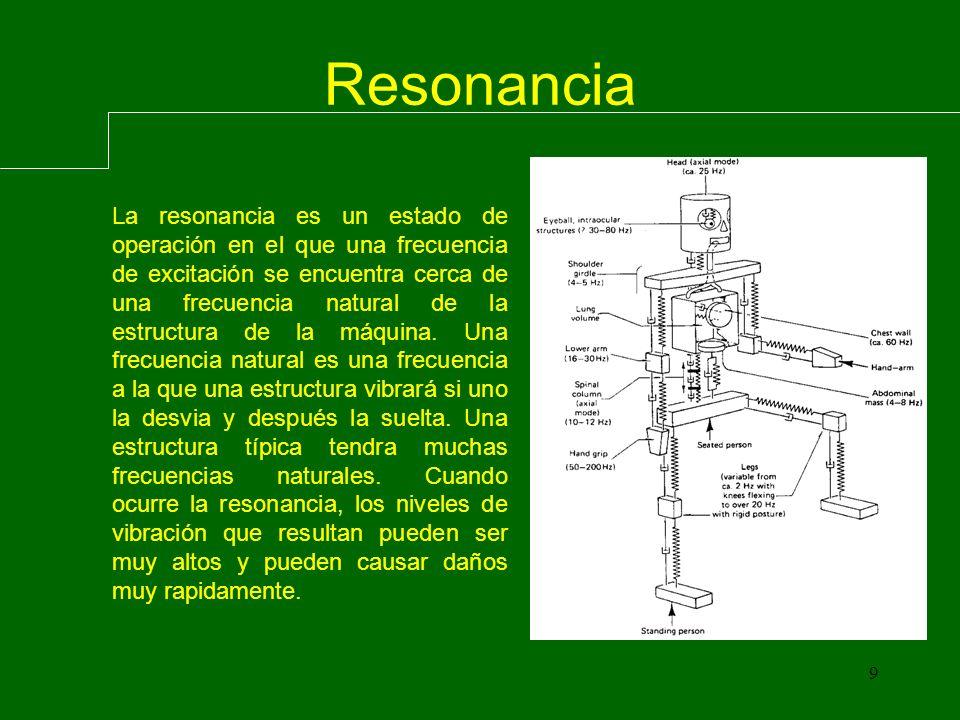 9 La resonancia es un estado de operación en el que una frecuencia de excitación se encuentra cerca de una frecuencia natural de la estructura de la máquina.