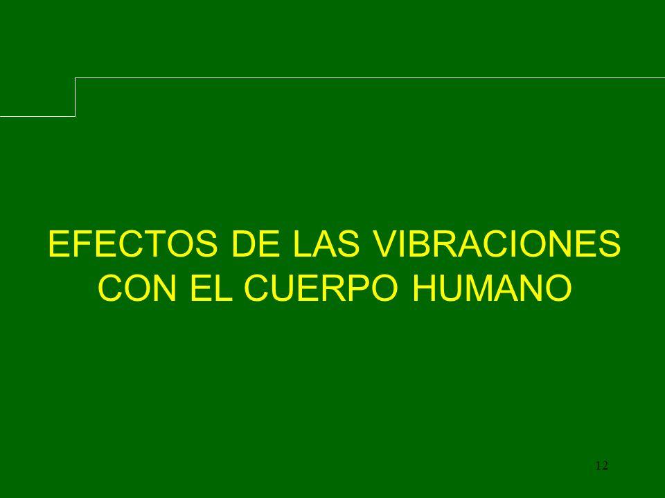 12 EFECTOS DE LAS VIBRACIONES CON EL CUERPO HUMANO
