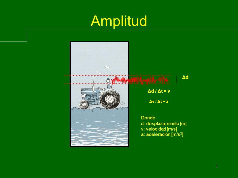 4 Amplitud Δd Δd / Δt = v Δv / Δt = a Donde d: desplazamiento [m] v: velocidad [m/s] a: aceleración [m/s 2 ]