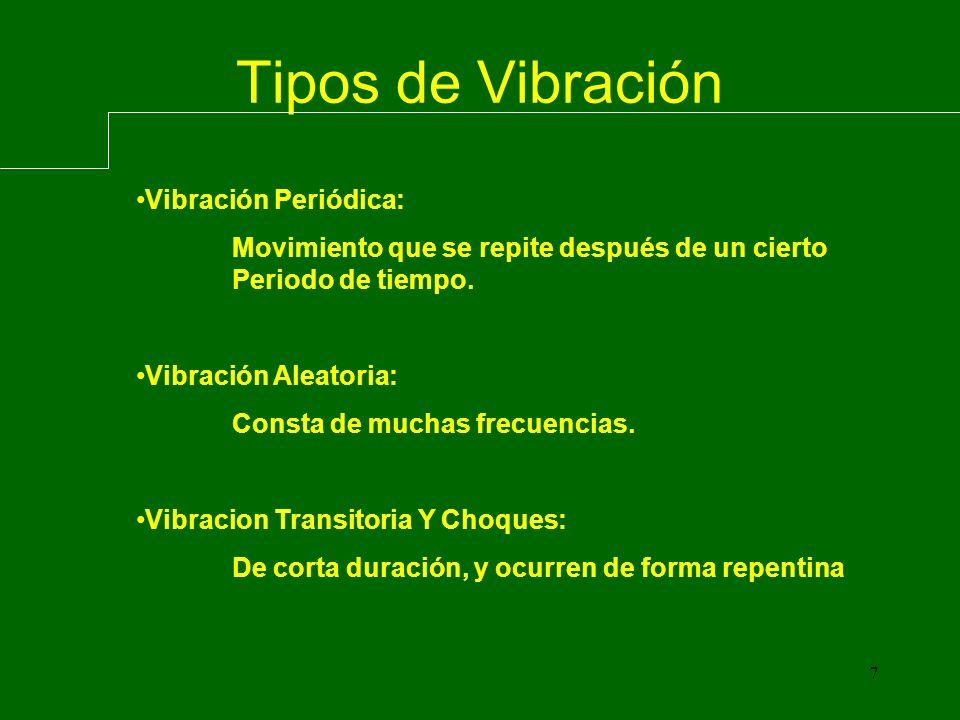 7 Tipos de Vibración Vibración Periódica: Movimiento que se repite después de un cierto Periodo de tiempo.