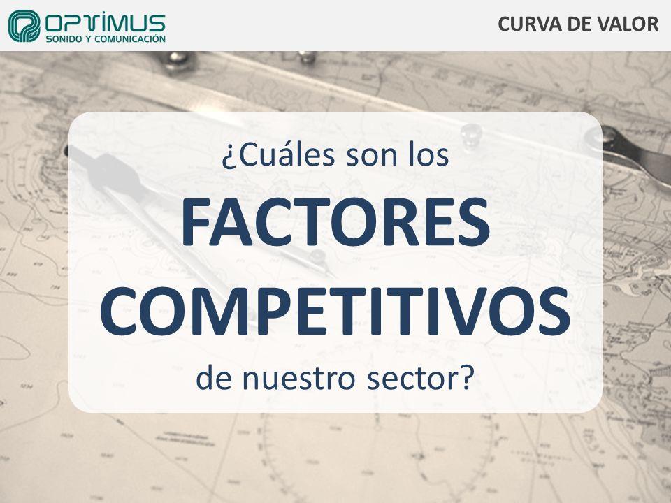 ¿Cuáles son los FACTORES COMPETITIVOS de nuestro sector? CURVA DE VALOR