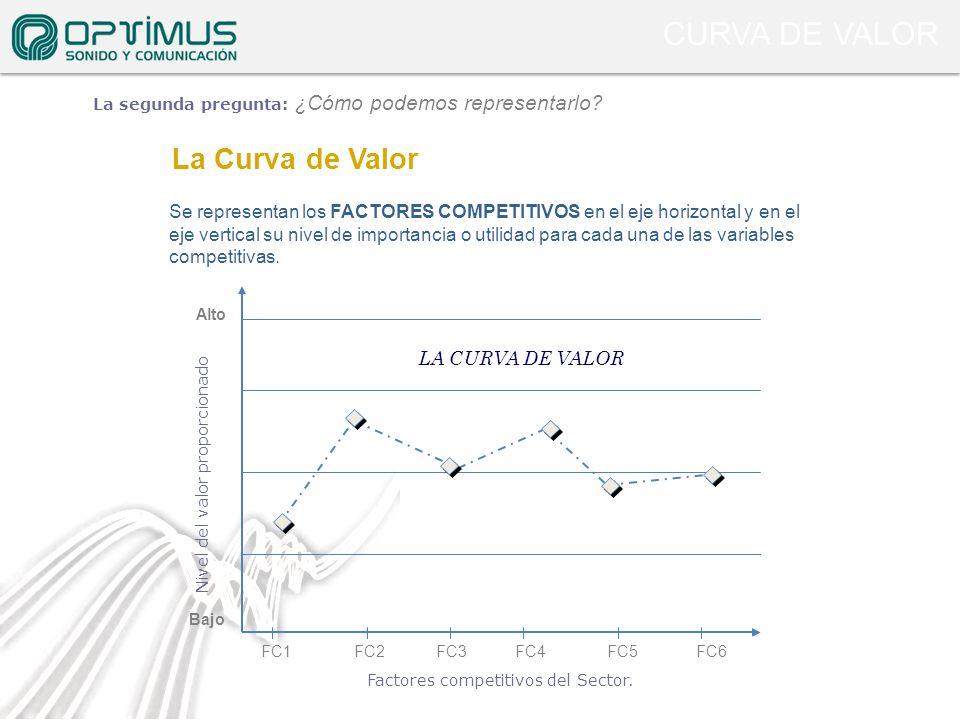 Factores competitivos del Sector. Nivel del valor proporcionado Se representan los FACTORES COMPETITIVOS en el eje horizontal y en el eje vertical su