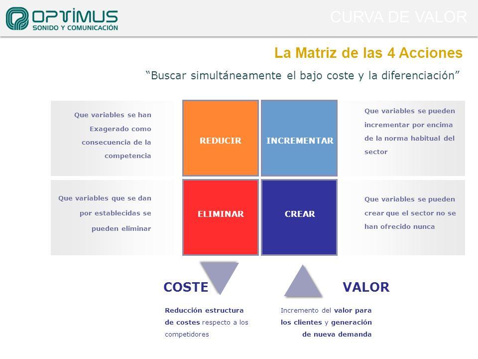 La Matriz de las 4 Acciones Buscar simultáneamente el bajo coste y la diferenciación CREAR Que variables se pueden crear que el sector no se han ofrec