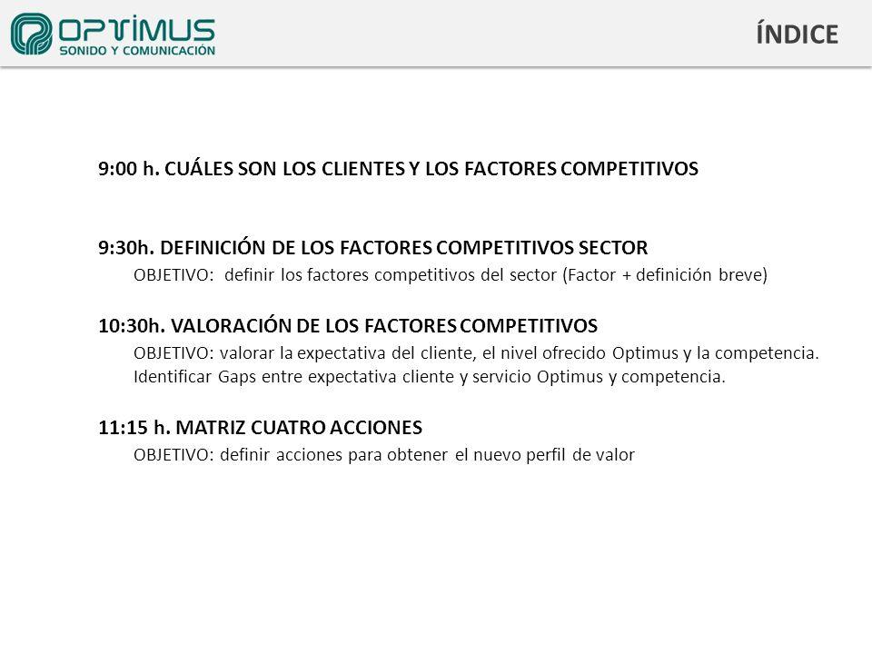 CURVA DE VALOR Factores competitivos del Sector.