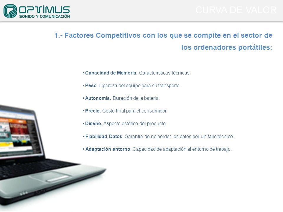 1.- Factores Competitivos con los que se compite en el sector de los ordenadores portátiles: Capacidad de Memoria. Características técnicas. Peso. Lig
