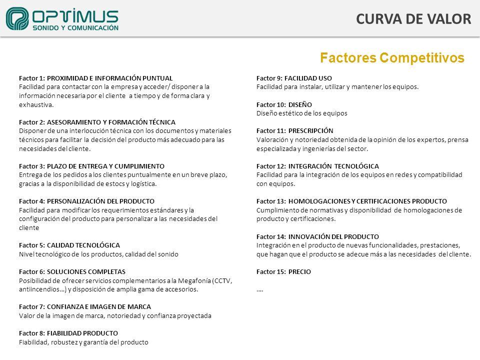 Factores Competitivos CURVA DE VALOR Factor 1: PROXIMIDAD E INFORMACIÓN PUNTUAL Facilidad para contactar con la empresa y acceder/ disponer a la infor