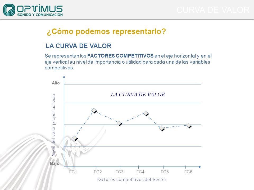 CURVA DE VALOR Factores competitivos del Sector. Nivel del valor proporcionado Se representan los FACTORES COMPETITIVOS en el eje horizontal y en el e