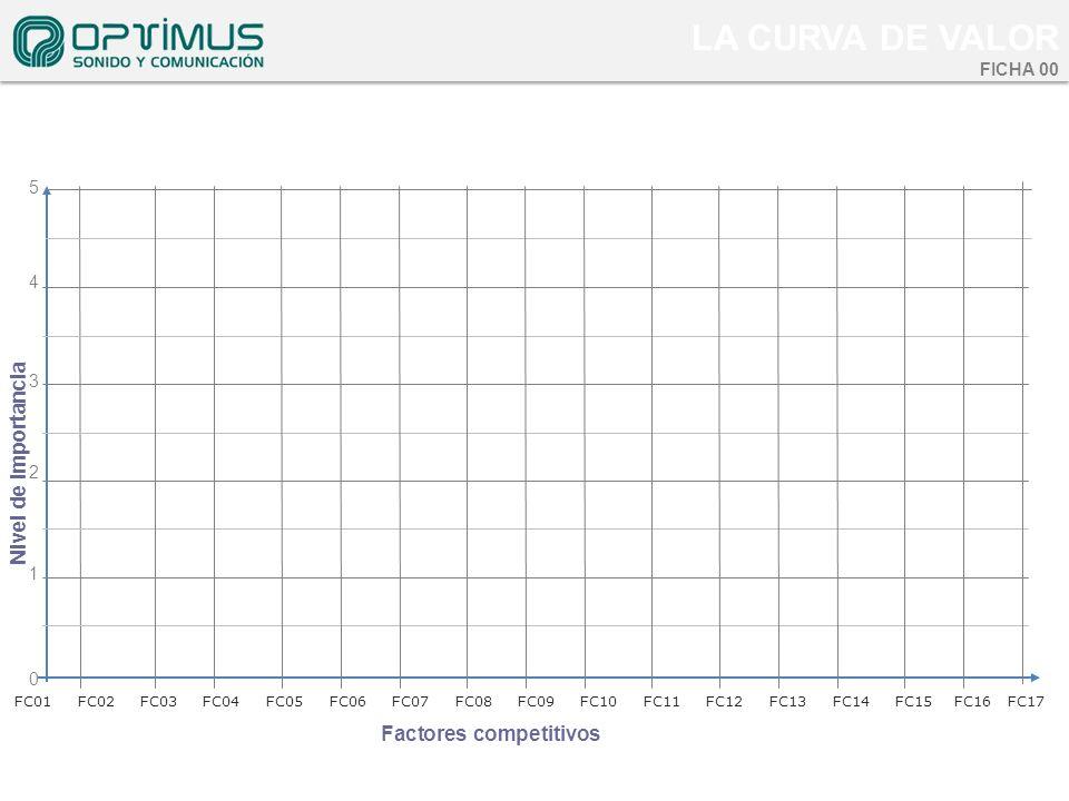 0 4 Factores competitivos Nivel de importancia FC01FC02FC03FC04FC05FC06FC07FC08FC09FC10 FC11FC12FC13FC14FC15 FC16 FC17 1 2 3 5 LA CURVA DE VALOR FICHA