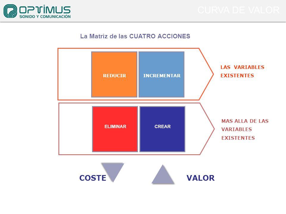La Matriz de las CUATRO ACCIONES LAS VARIABLES EXISTENTES REDUCIR INCREMENTAR MAS ALLA DE LAS VARIABLES EXISTENTES CREAR ELIMINAR COSTEVALOR CURVA DE