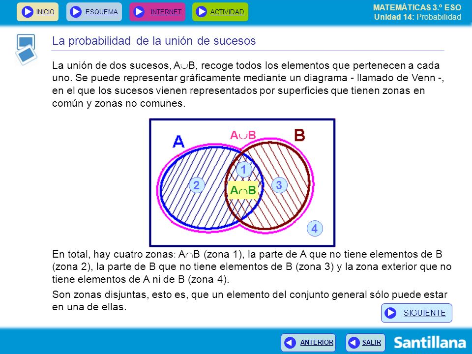 MATEMÁTICAS 3.º ESO Unidad 14: Probabilidad INICIOESQUEMA INTERNETACTIVIDAD ANTERIOR SALIR La probabilidad de la unión de sucesos En total, hay cuatro zonas : A B (zona 1), la parte de A que no tiene elementos de B (zona 2), la parte de B que no tiene elementos de B (zona 3) y la zona exterior que no tiene elementos de A ni de B (zona 4).