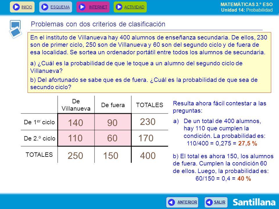 MATEMÁTICAS 3.º ESO Unidad 14: Probabilidad INICIOESQUEMA INTERNETACTIVIDAD ANTERIOR SALIR Problemas con dos criterios de clasificación En el institut