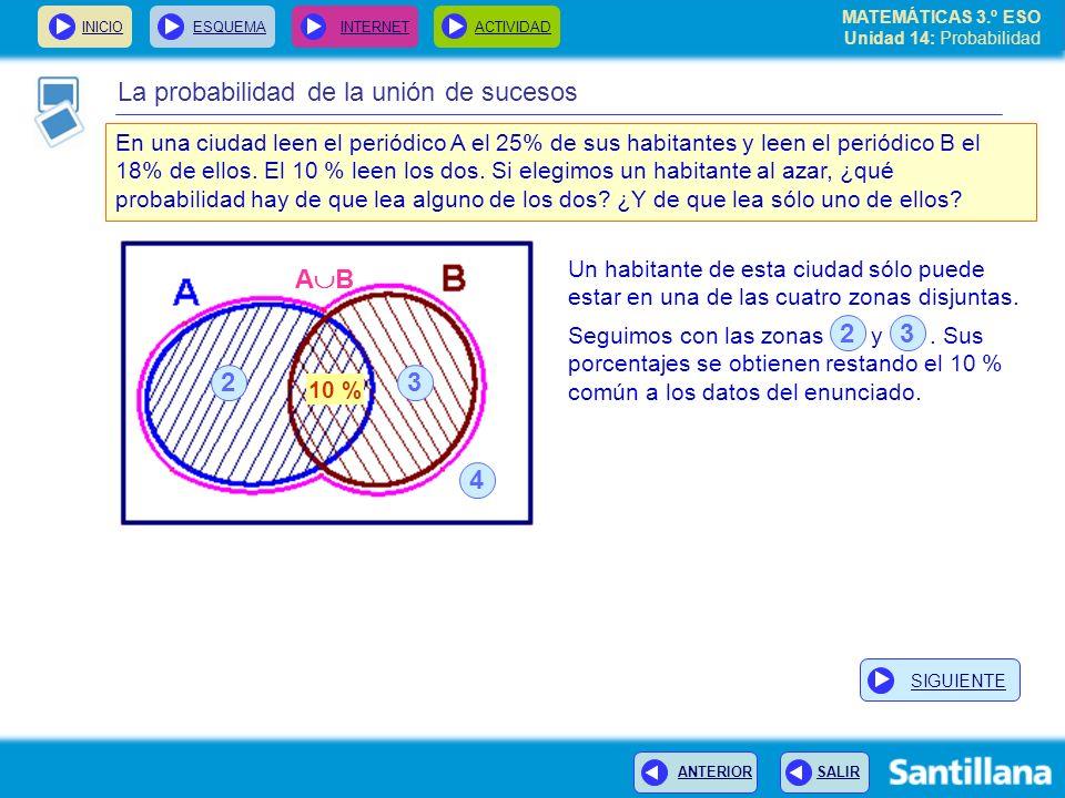 MATEMÁTICAS 3.º ESO Unidad 14: Probabilidad INICIOESQUEMA INTERNETACTIVIDAD ANTERIOR SALIR La probabilidad de la unión de sucesos A B 32 4 En una ciud